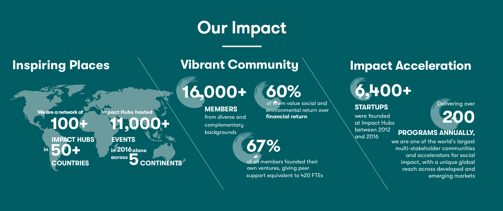 Impact Hub Network Impact in the world