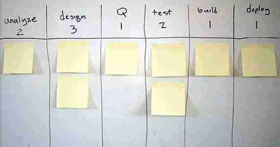 Método Kanban de organización
